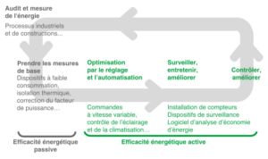 enr developpement irreprochable - Les Smart Grids