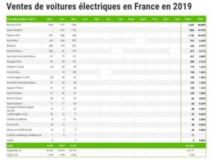 france mobilite electrique 1 2 equiper - Les Smart Grids