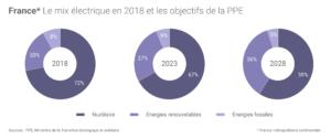 france securite approvisionnement PPE electricite - Les Smart Grids