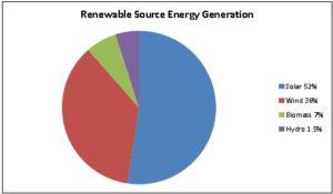 inde capitaux transition energetique - Les Smart Grids