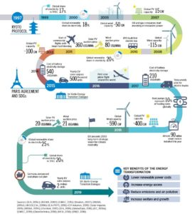 energie durable decarbonee 2050 irena - Les Smart Grids