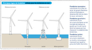 energies marines france 1 2 eolien mer - Les Smart Grids