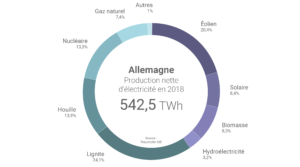 enouvelables intermittents stabilite reseaux - Les Smart Grids