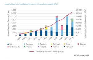 eolien mer marche monde croissance - Les Smart Grids