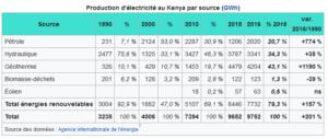 kenya champion afrique renouvelables eolien - Les Smart Grids