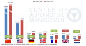 monde vehicules electriques maturite 1 2 - Les Smart Grids