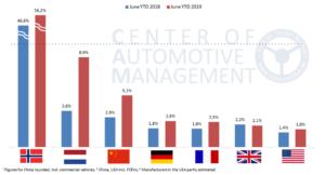 monde vehicules electriques maturite 2 2 - Les Smart Grids