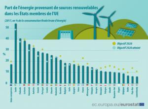 renouvelables fossiles ue 1 2 - Les Smart Grids