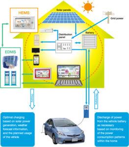 smart home acteurs marche expansion - Les Smart Grids