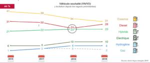 vehicules electriques france intentions achat - Les Smart Grids