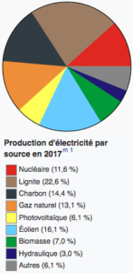 eolien allemand crise subvention - Les Smart Grids