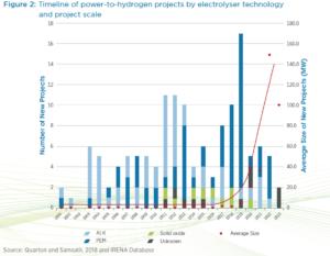 hydrogene production electricite renouvelable - Les Smart Grids