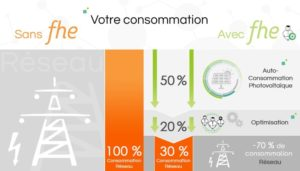 inelios batterie thermique innovation autoconsommation - Les Smart Grids
